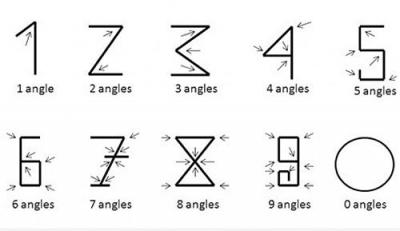 Vtipné obrázky - Jak vznikly číslice