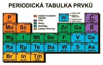 Vtipné obrázky - Periodická tabulka prvků